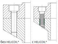 HELICOIL®plus резьбовая технология